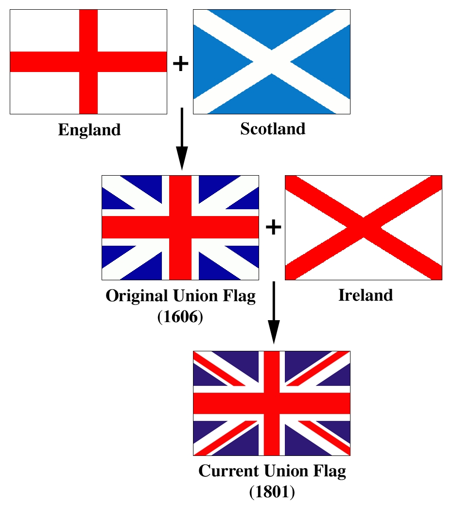 Origin of the Union Jack. First Union Flag